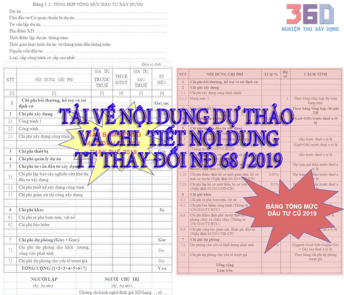 Chi tiết Thông Tư Nhân công, máy, tổng mức ... thay thế TT cũ của Nghị Định 68/2019/NĐ-CP [DỰTHẢO]